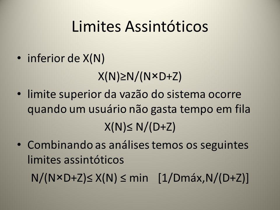 N/(N×D+Z)≤ X(N) ≤ min[1/Dmáx,N/(D+Z)]